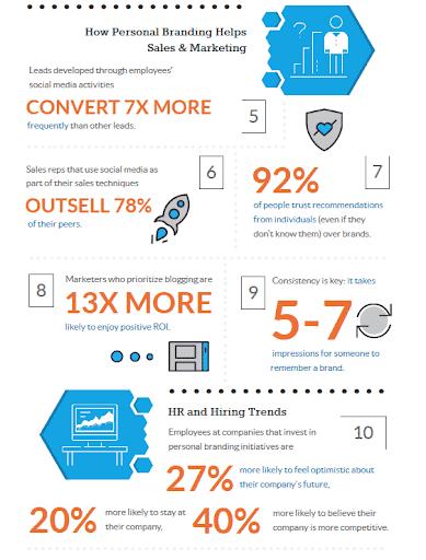 how-personal-branding-helps-sales-and-digital-marketing - personal branding