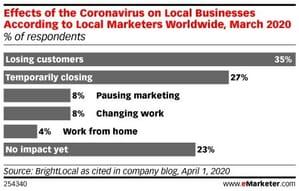 Effect on Corona Virus on Local Business